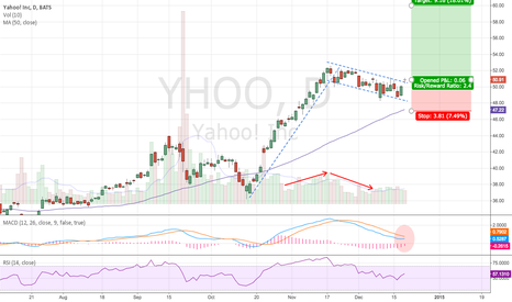 YHOO: Yahoo Bullish Flag Too Good To Be True