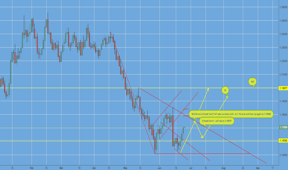 EURUSD: EURUSD FOR THIS WEEK-(JUNE 25-30) MORE  CLARITY THAN THIS?