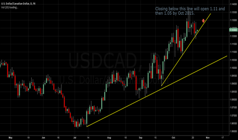 USDCAD: US/CA Big move is pending.