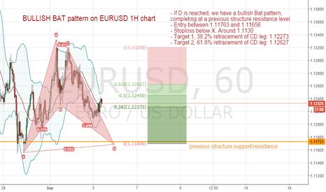 EURUSD: Bullish Bat pattern on EURUSD 1H chart