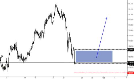 USDJPY: 美元兑日元 做多区间109.674-109.147  防守位置108.8 一定要等到做多信号
