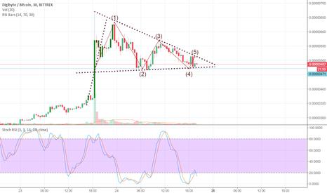 DGBBTC: Bullish pennant on Digibyte.