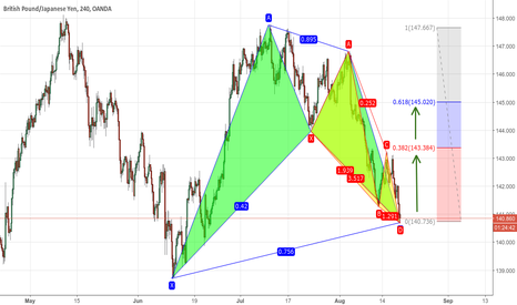 GBPJPY: Bullish A Nen STAR + Bullish Black Swan