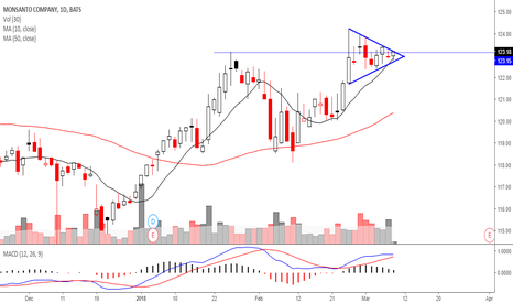 MON: Mon - watching for breakout