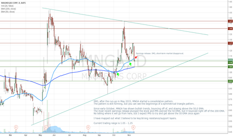 MNGA: MNGA - A map of current support/resistances.