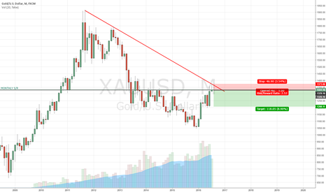 XAUUSD: GOLD HEADING TO THE DOWNSIDE