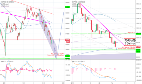 BTCUSD: 7500 BTC New bottom bounce?