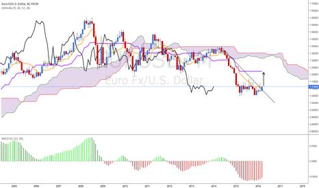 EURUSD: EUR/USD Bullish (monthly view)