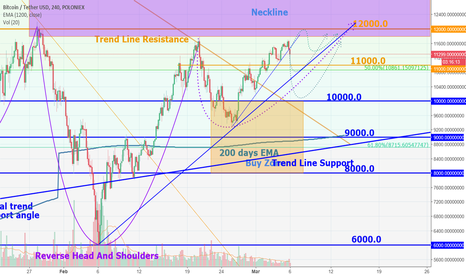 BTCUSDT: Bitcoin looks too weak to break the 12000.0 - 13000.0 zone now
