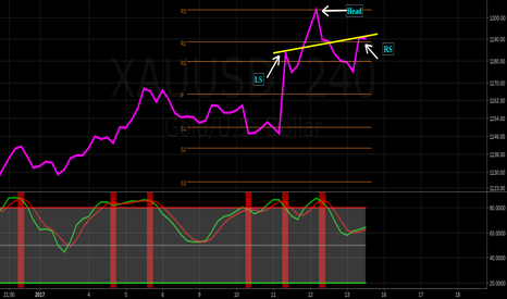 XAUUSD: 4hr head and shoulders confirm by AD $jdst $dust $nugt $jnug