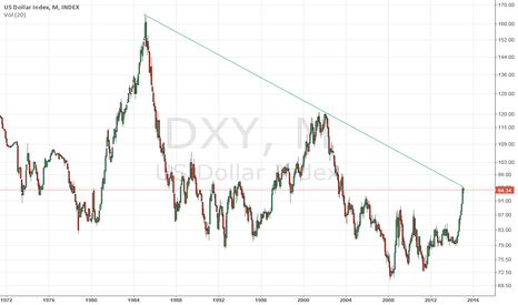 DXY: US Dollar Index Log Scale at peak of trendline
