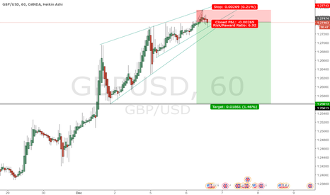 GBPUSD: Short the GBP