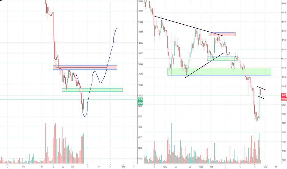 ETHUSD: ETH Ethereum Big Inverse H&S Against the Triangle Part 2