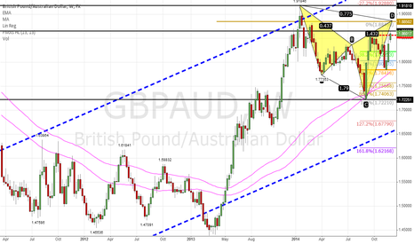 GBPAUD: A bearish cypher pattern on GBP AUD at 1.88502 (weekly)