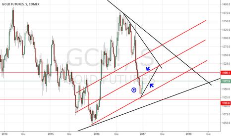 GC1!: ORO STABILE,trading RANGE RISTRETTO...la discesa non e' finita !