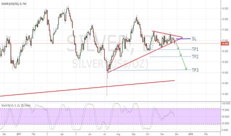 SILVER: Short silver at 16.90$