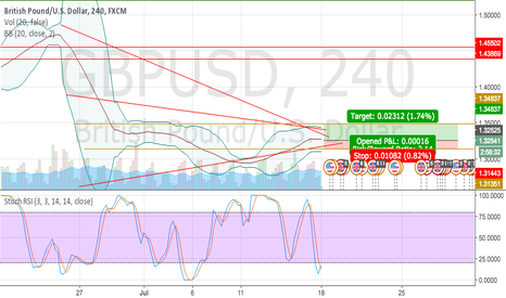 GBPUSD: Long position on GBPUSD