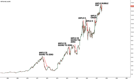 NFLX: Having fun with the insane $NFLX chart
