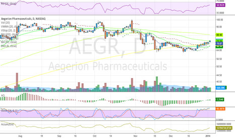 AEGR: Breaking thru 50MA w/expanding volume.