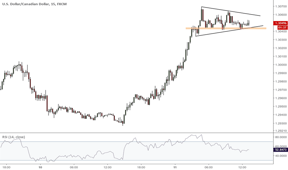 USDCAD: Breakout or breakdown ?