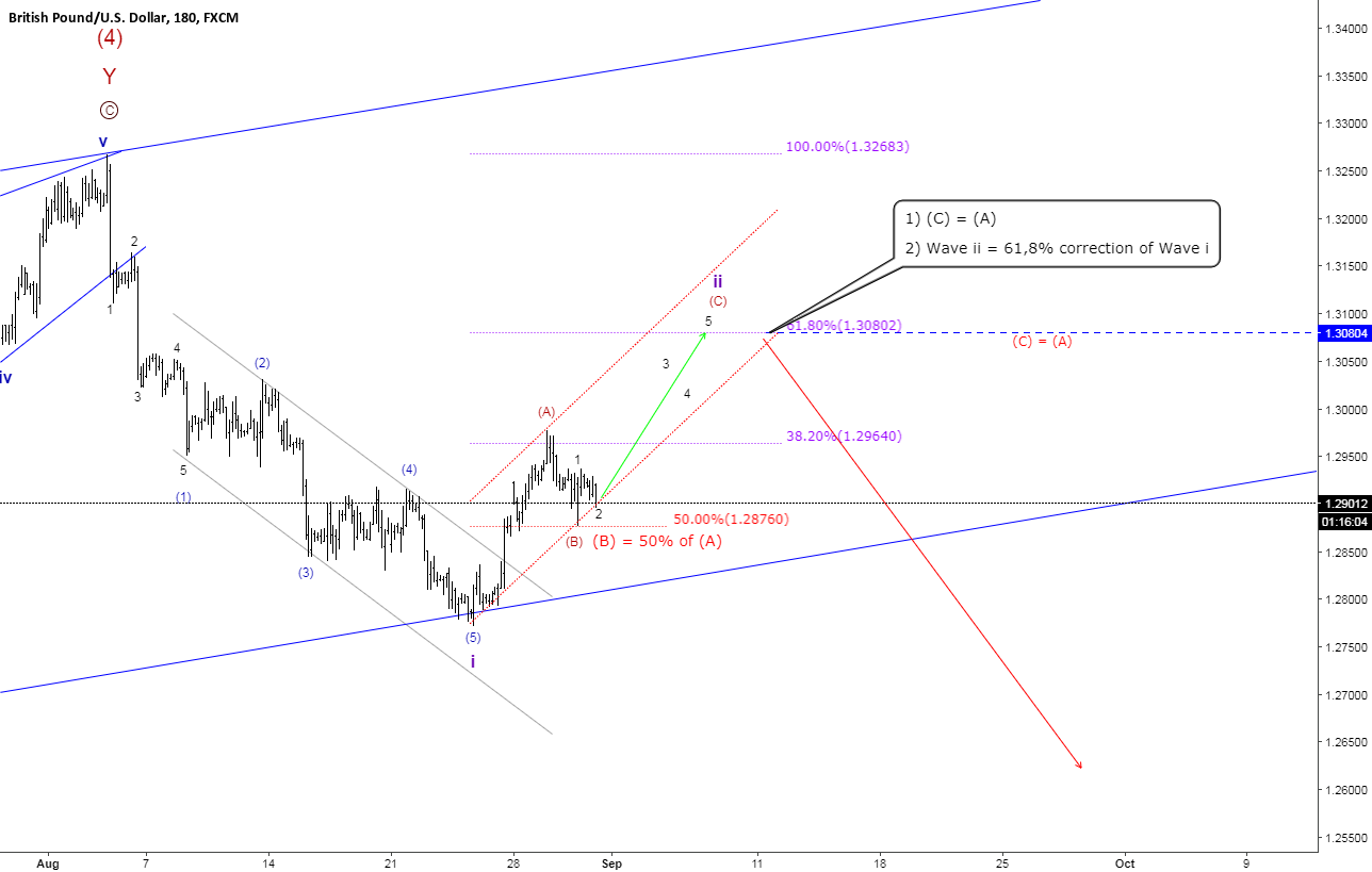 GBPUSD ElliottWaveCount 3hr update
