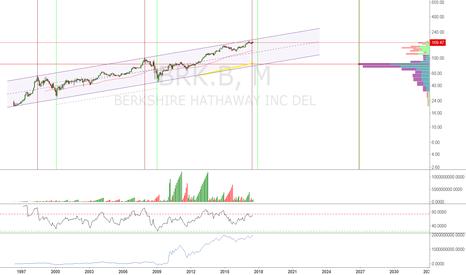 BRK.B: Market Indicator