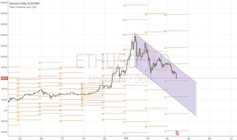 ETHUSD: ETHUSD: Down Channel
