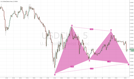 USDCHF: possible bullish gartley pattern