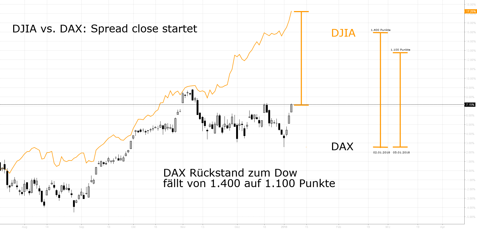 Spread Close DJIA vs. DAX