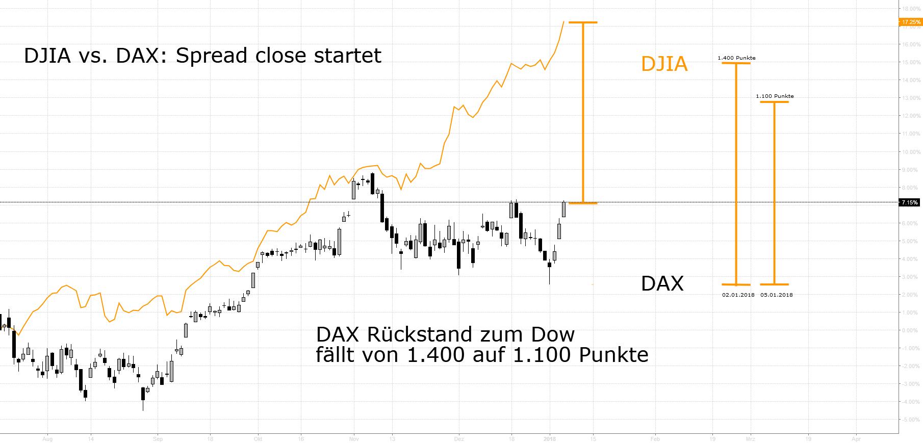Spread Close DJIA vs. DAX