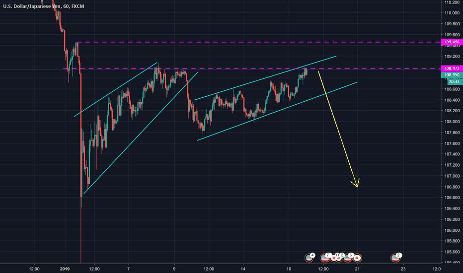 USDJPY: USD/JPY Sell Idea 1/16/2019