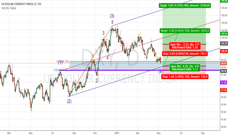 DXY: long DXY in PRZ zone