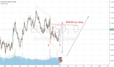 EURUSD: EURUSD Possible movement