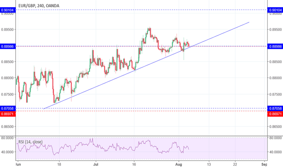 EURGBP: trend line