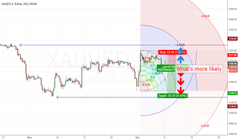 XAUUSD: What's more likely