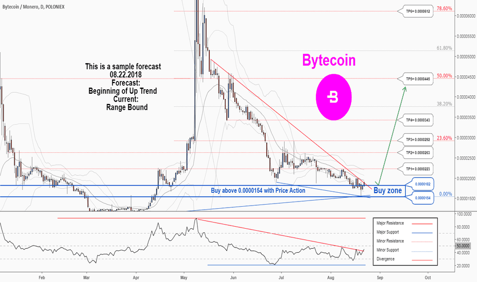 BCNXMR: There is a possibility for the beginning of an uptrend in BCNXMR