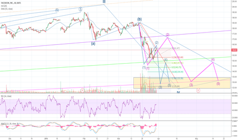 FB: Facebook: Two possible paths to sub 131 over the next few weeks