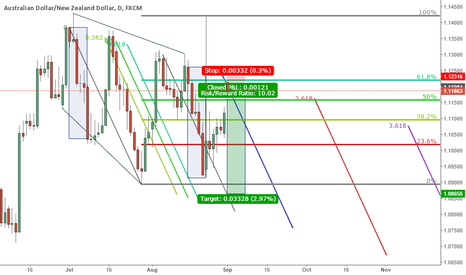 AUDNZD: AUDNZD SHORT - GOOD POTENTIAL ON DAILY £$