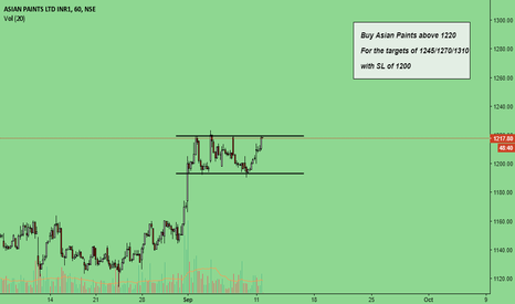 ASIANPAINT: Asian Paint will it give breakout??