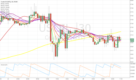 USOIL: crude looking weak