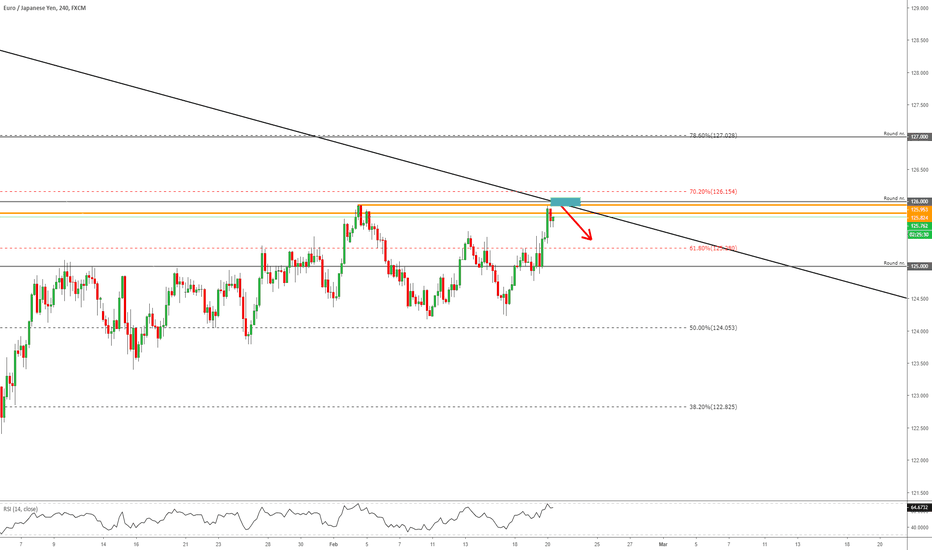 EURJPY: EURJPY - A Great Short Opportunity!