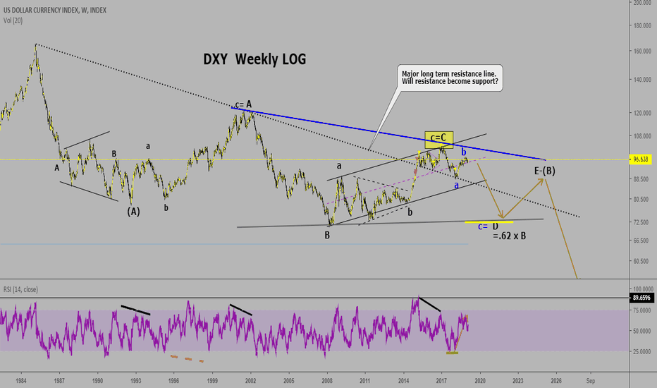 DXY: DXY Update on how it looks to me. Weekly Log