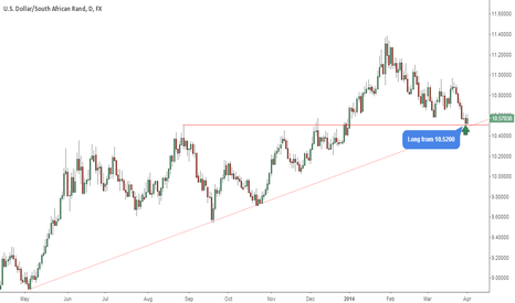 USDZAR: USD / ZAR - Nice Long Opportunity ?!? Comments are welcome ...