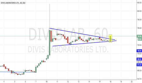 DIVISLAB: DIVISLABS - TRIANGLE BREAKOUT
