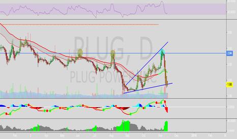 PLUG: PLUG Rebounce play over 1.9