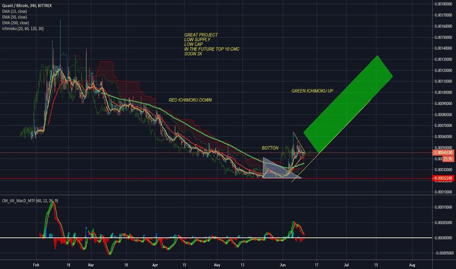 QNT — TradingView