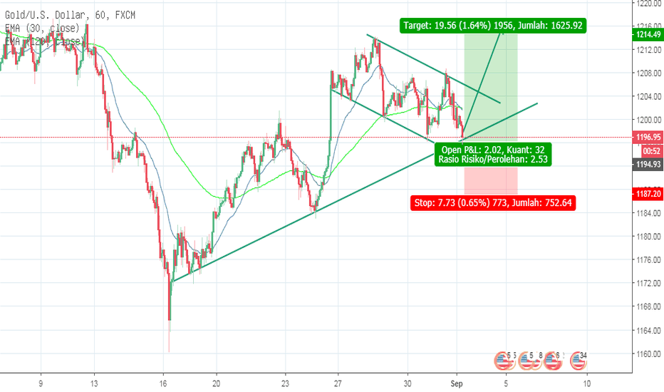 XAUUSD: Bullish Flag Pada Gold