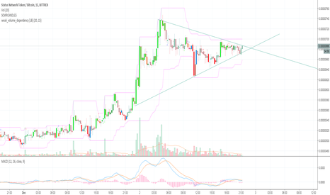 SNTBTC: SNTBTC bullish lines thing / my first try at TA :)