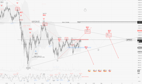 BTCUSD: BTCUSD / H1 : possible triangle... so patience required !
