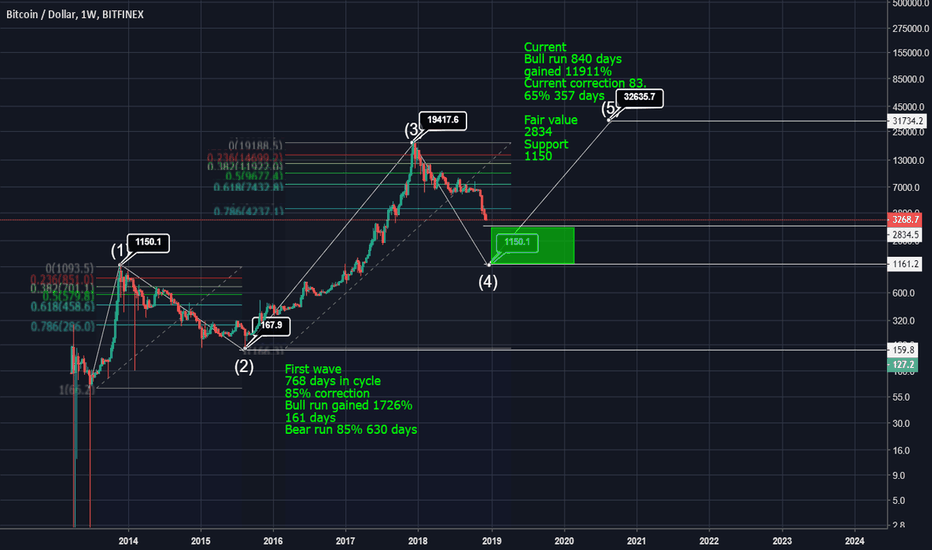 BTCUSD: Fair value of BTC